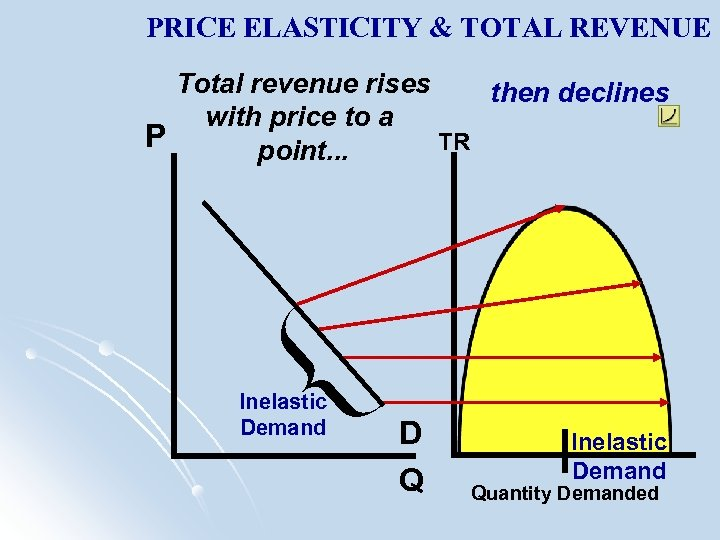 PRICE ELASTICITY & TOTAL REVENUE Total revenue rises then declines with price to a
