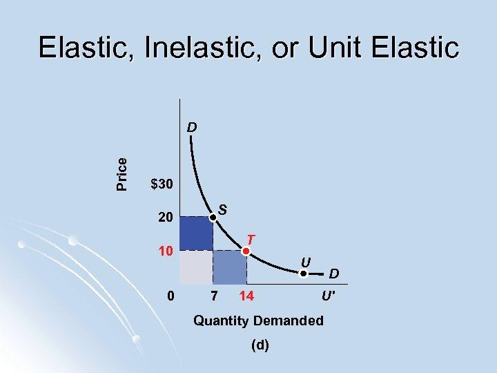 Elastic, Inelastic, or Unit Elastic Price D $30 20 S T 10 0 U