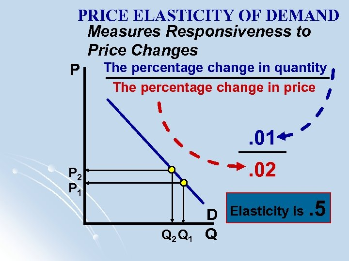 PRICE ELASTICITY OF DEMAND Measures Responsiveness to Price Changes P The percentage change in