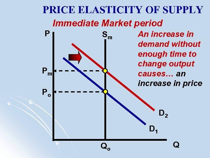 PRICE ELASTICITY OF SUPPLY Immediate Market period P Sm Pm Po An increase in