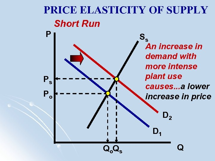 PRICE ELASTICITY OF SUPPLY Short Run P Ss An increase in demand with more