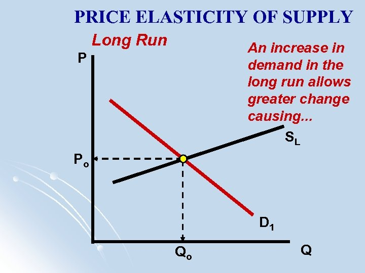 PRICE ELASTICITY OF SUPPLY Long Run An increase in demand in the long run