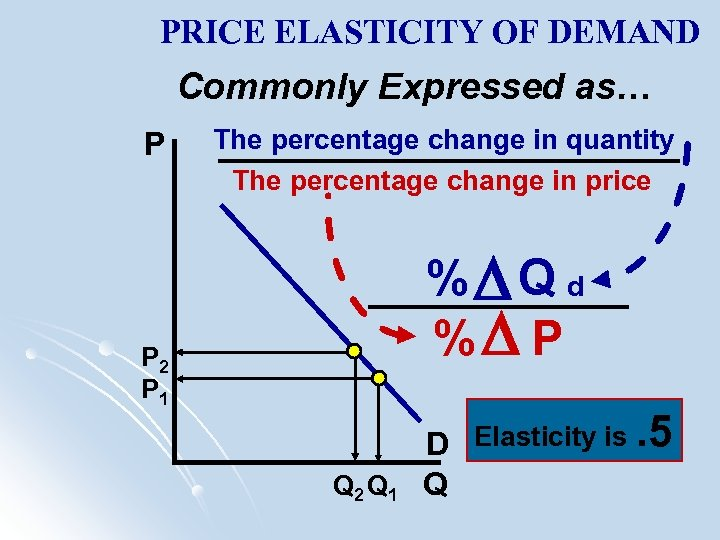 PRICE ELASTICITY OF DEMAND Commonly Expressed as… P The percentage change in quantity The