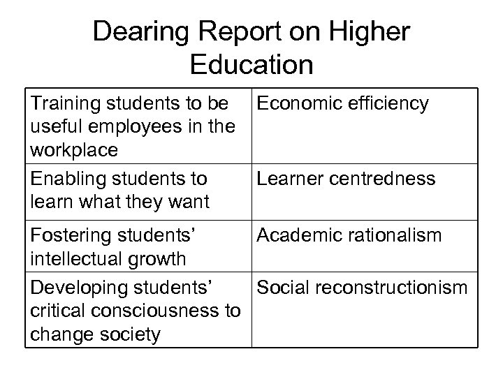 Dearing Report on Higher Education Training students to be useful employees in the workplace