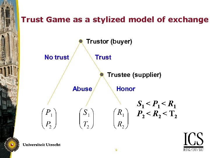 Trust Game as a stylized model of exchange Trustor (buyer) Trust No trust Trustee
