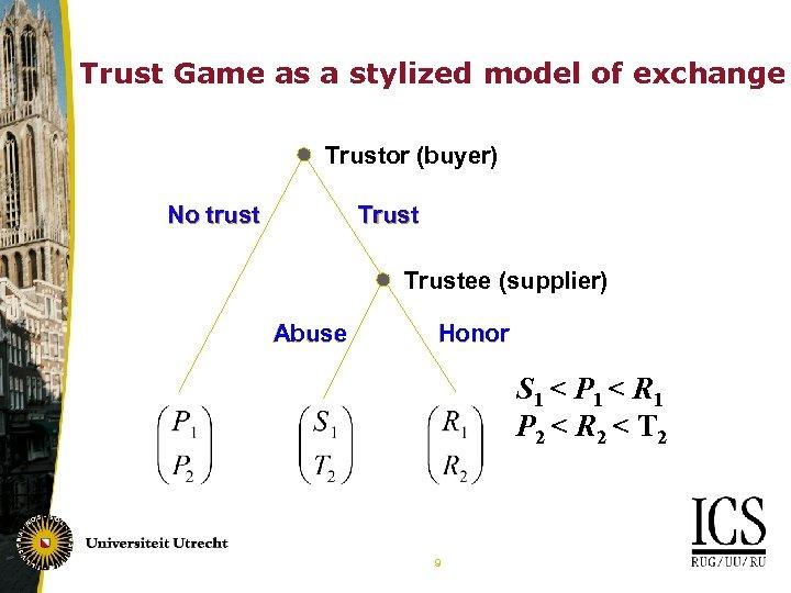 Trust Game as a stylized model of exchange Trustor (buyer) Trust No trust Trustee