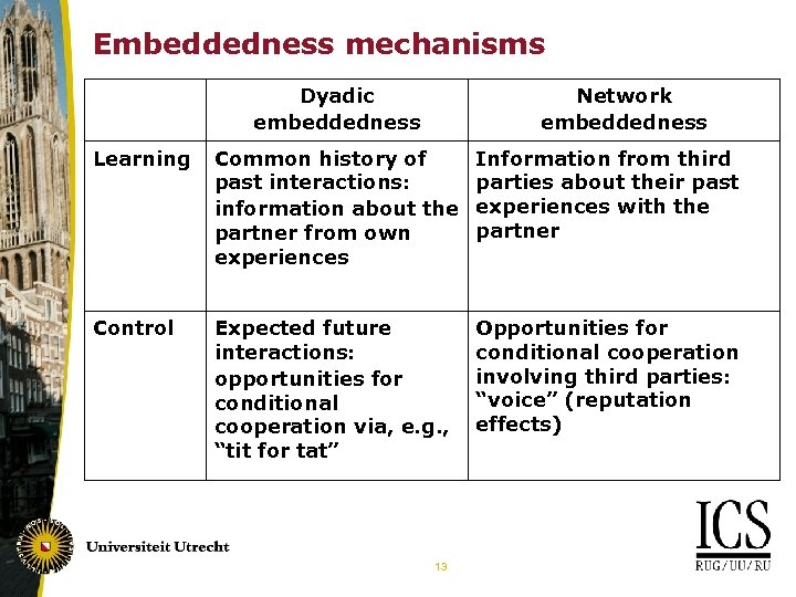 Embeddedness mechanisms Dyadic embeddedness Network embeddedness Learning Common history of past interactions: information about