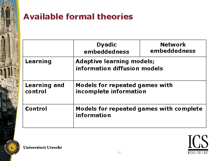 Available formal theories Dyadic embeddedness Network embeddedness Learning Adaptive learning models; information diffusion models