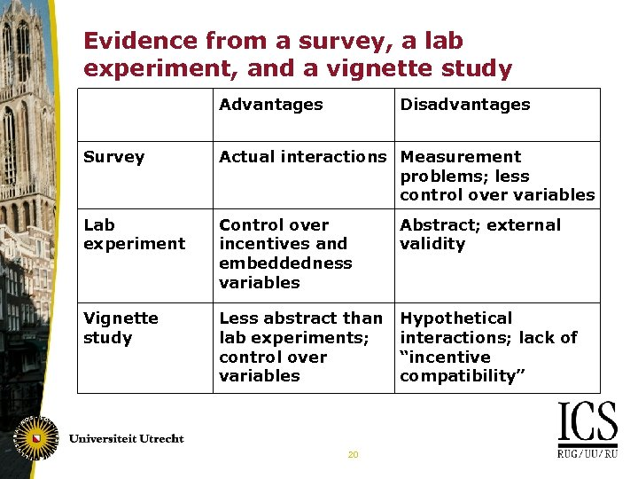 Evidence from a survey, a lab experiment, and a vignette study Advantages Disadvantages Survey