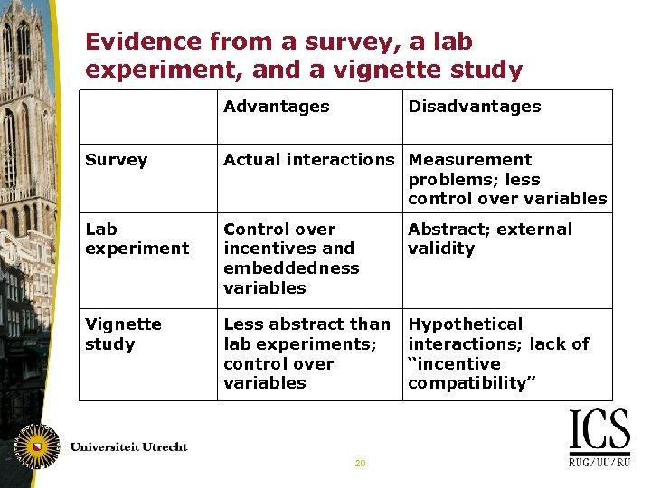 Evidence from a survey, a lab experiment, and a vignette study Advantages Disadvantages Survey