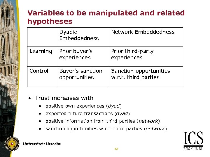 Variables to be manipulated and related hypotheses Dyadic Embeddedness Network Embeddedness Learning Prior buyer's