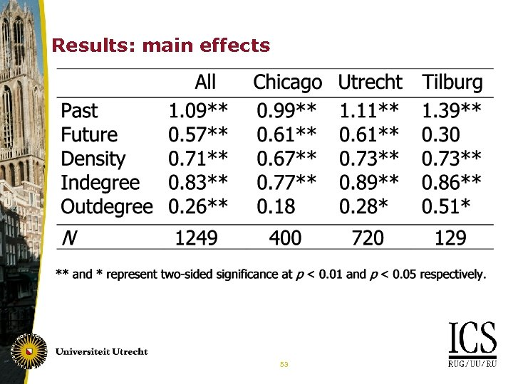 Results: main effects 53