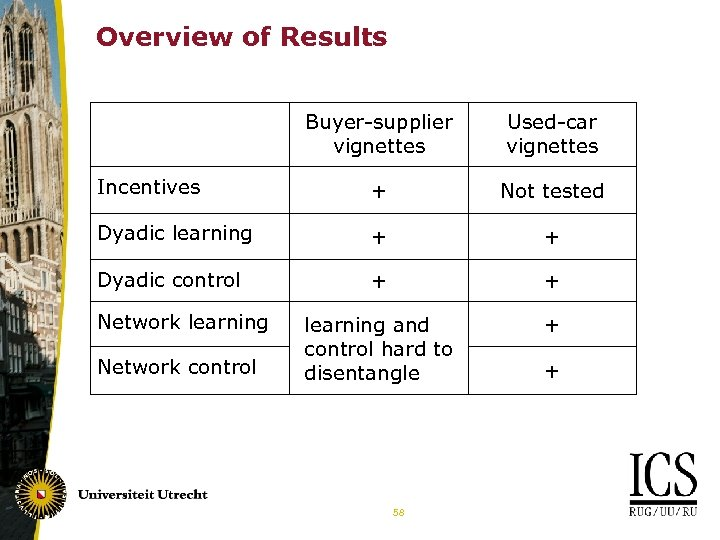 Overview of Results Buyer-supplier vignettes Used-car vignettes Incentives + Not tested Dyadic learning +