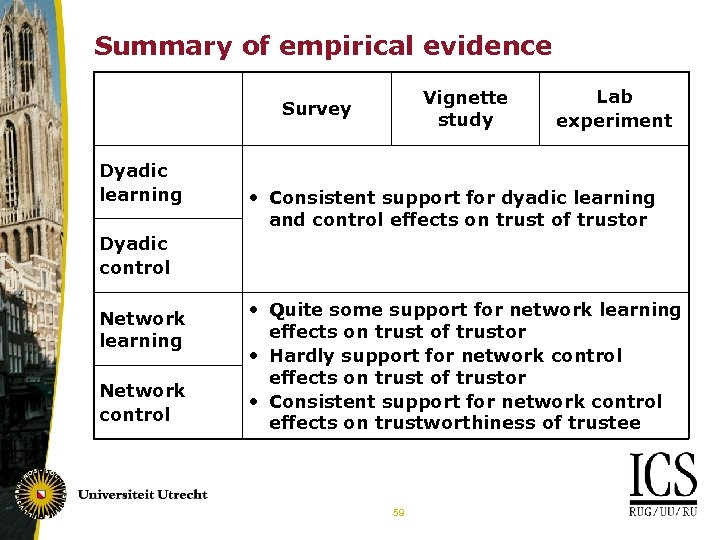 Summary of empirical evidence Vignette study Survey Dyadic learning Lab experiment • Consistent support