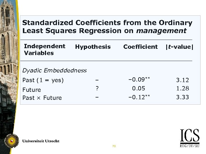 Standardized Coefficients from the Ordinary Least Squares Regression on management Independent Variables Hypothesis Coefficient