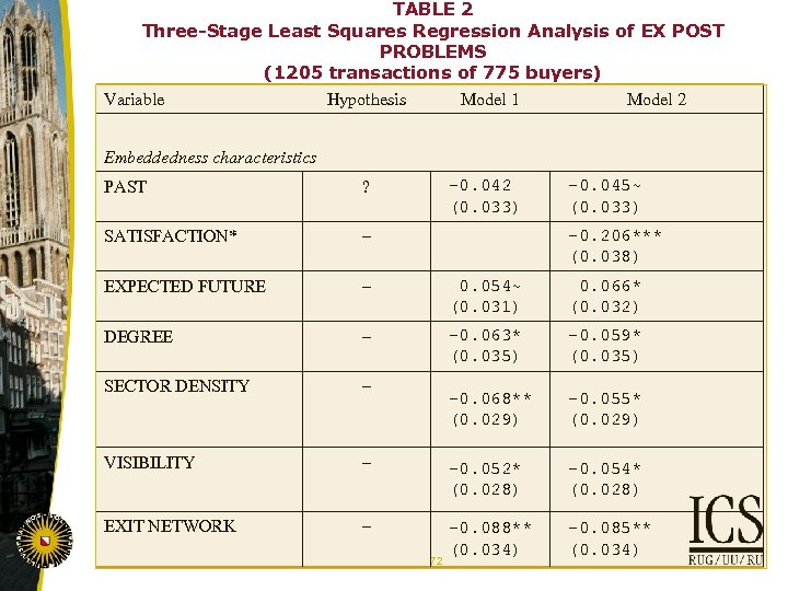 TABLE 2 Three-Stage Least Squares Regression Analysis of EX POST PROBLEMS (1205 transactions of
