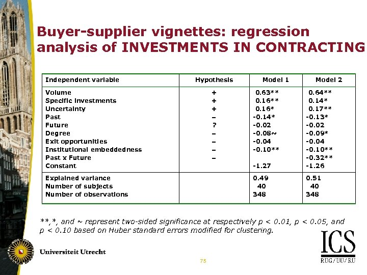 Buyer-supplier vignettes: regression analysis of INVESTMENTS IN CONTRACTING Independent variable Hypothesis Volume Specific investments