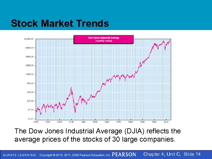 Stock Market Trends The Dow Jones Industrial Average (DJIA) reflects the average prices of