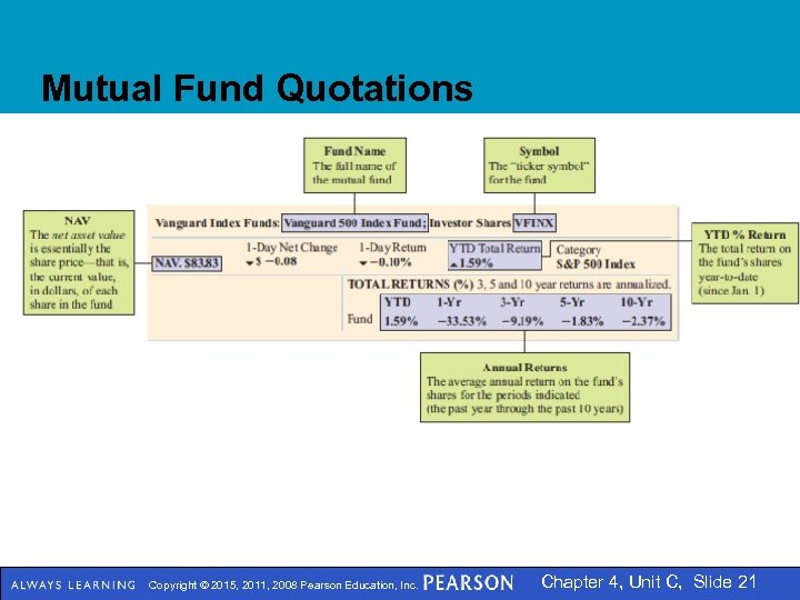 Mutual Fund Quotations Copyright © 2015, 2011, 2008 Pearson Education, Inc. Chapter 4, Unit