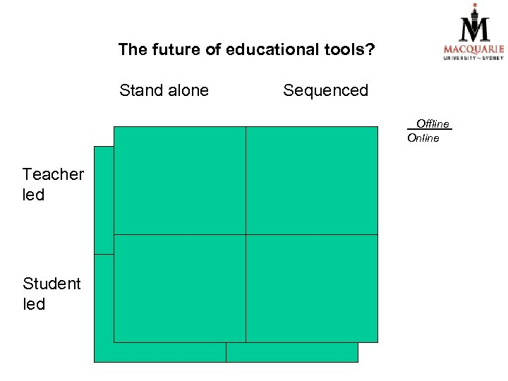 The future of educational tools? Stand alone Sequenced Offline Online Teacher led Student led