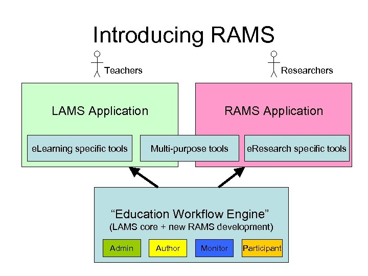 Introducing RAMS Teachers Researchers LAMS Application e. Learning specific tools RAMS Application Multi-purpose tools