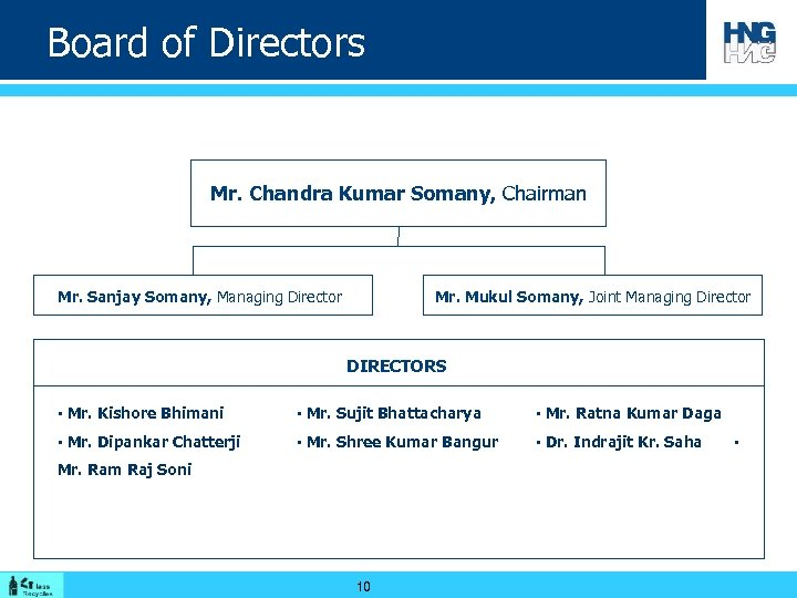 Board of Directors Mr. Chandra Kumar Somany, Chairman Mr. Sanjay Somany, Managing Director Mr.