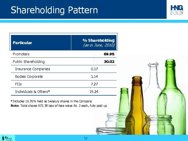 Shareholding Pattern Particular % Shareholding (as in June, 2010) Promoters 69. 98 Public Shareholding