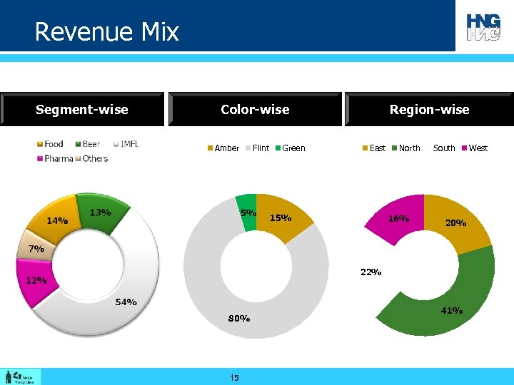 Revenue Mix Segment-wise Color-wise Amber Flint 5% Green Region-wise East 15% North 16% South