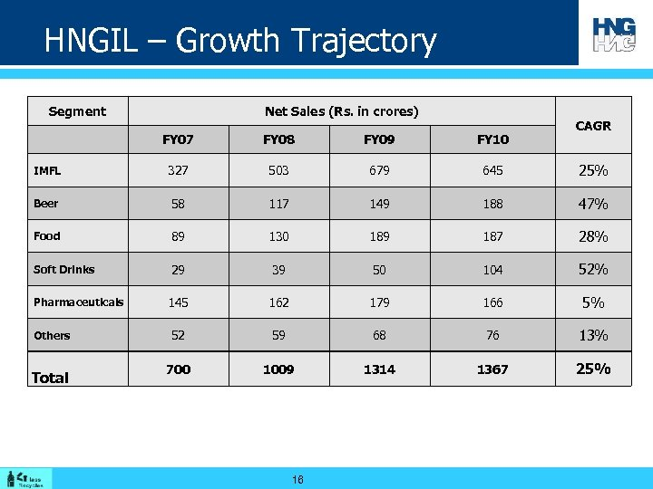 HNGIL – Growth Trajectory Segment Net Sales (Rs. in crores) CAGR FY 07 FY
