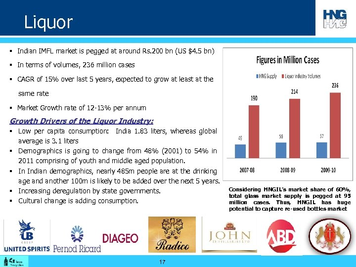 Liquor § Indian IMFL market is pegged at around Rs. 200 bn (US $4.