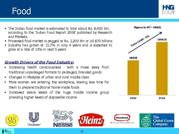 Food § The Indian food market is estimated to total about Rs. 8, 400
