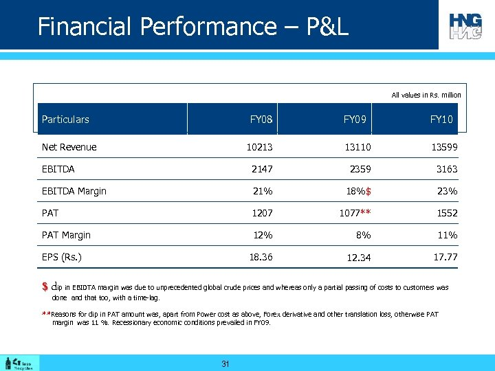 Financial Performance – P&L All values in Rs. million Particulars FY 08 FY 09