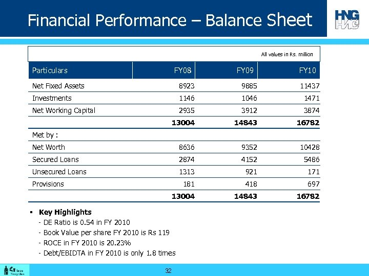 Financial Performance – Balance Sheet All values in Rs. million Particulars FY 08 FY