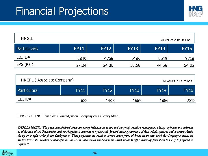 Financial Projections HNGIL Particulars EBITDA EPS (Rs. ) All values in Rs. million FY
