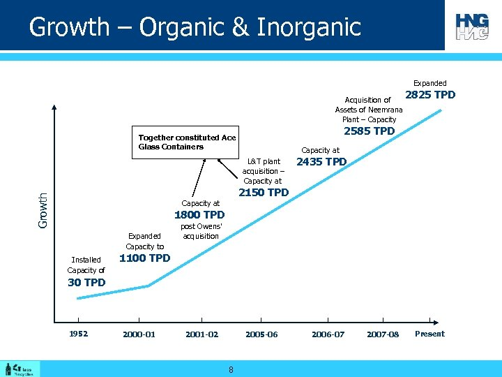 Growth – Organic & Inorganic Expanded 2825 Acquisition of Assets of Neemrana Plant –
