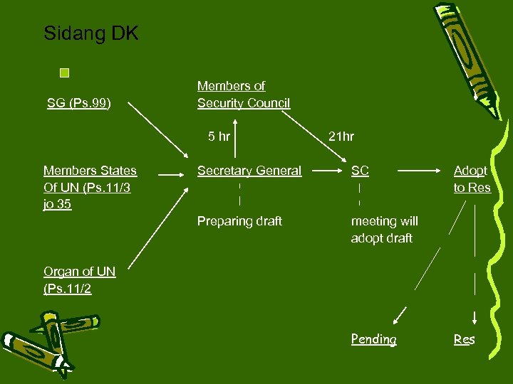 Sidang DK SG (Ps. 99) Members of Security Council 5 hr Members States Of