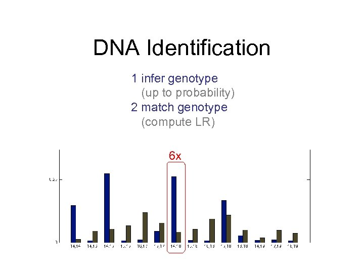 DNA Identification 1 infer genotype (up to probability) 2 match genotype (compute LR) 6