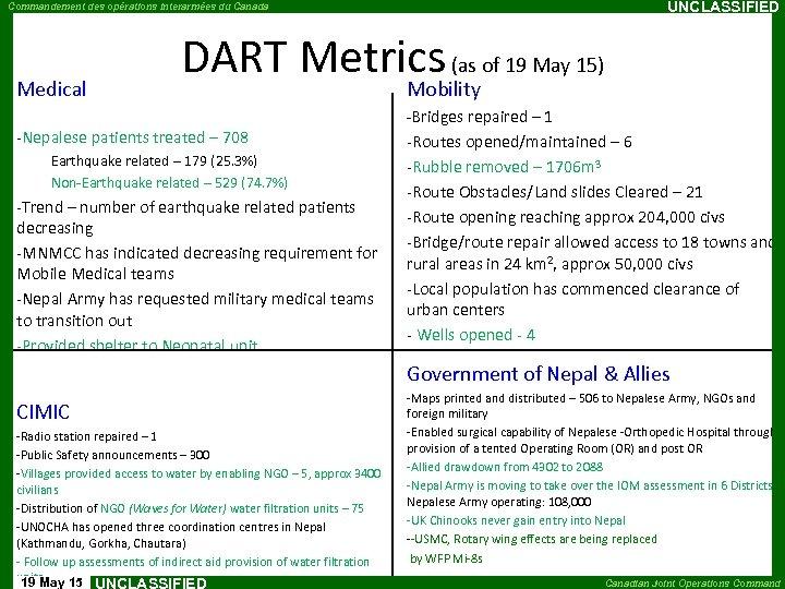 UNCLASSIFIED Commandement des opérations interarmées du Canada Medical DART Metrics (as of 19 May
