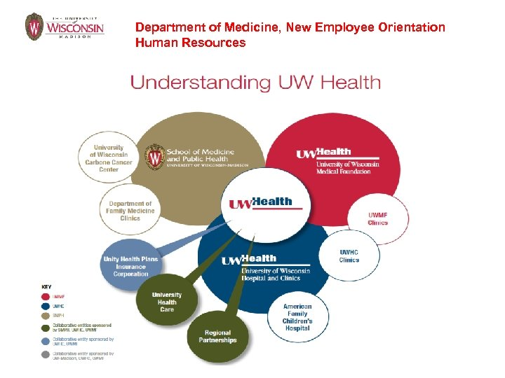 Department of Medicine, New Employee Orientation Human Resources
