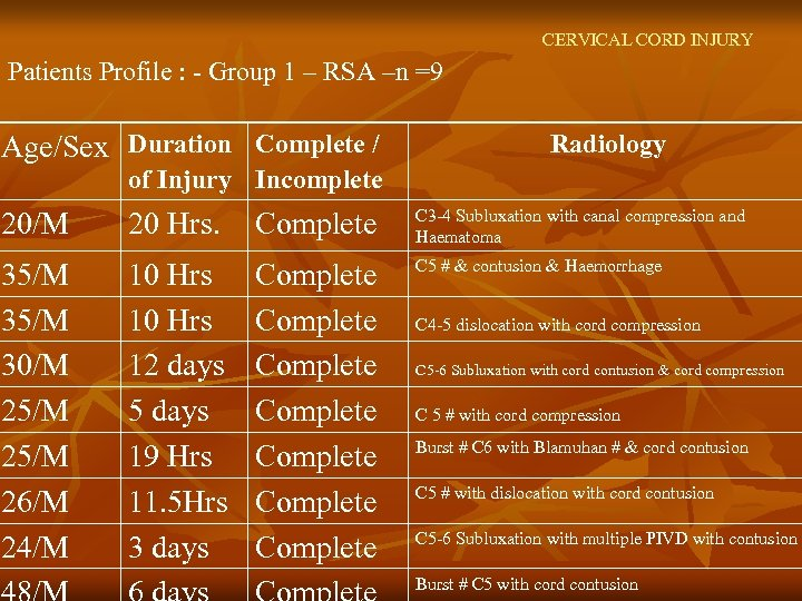 CERVICAL CORD INJURY Patients Profile : - Group 1 – RSA –n =9 Age/Sex