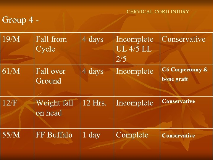CERVICAL CORD INJURY Group 4 19/M Fall from Cycle 4 days Incomplete UL 4/5
