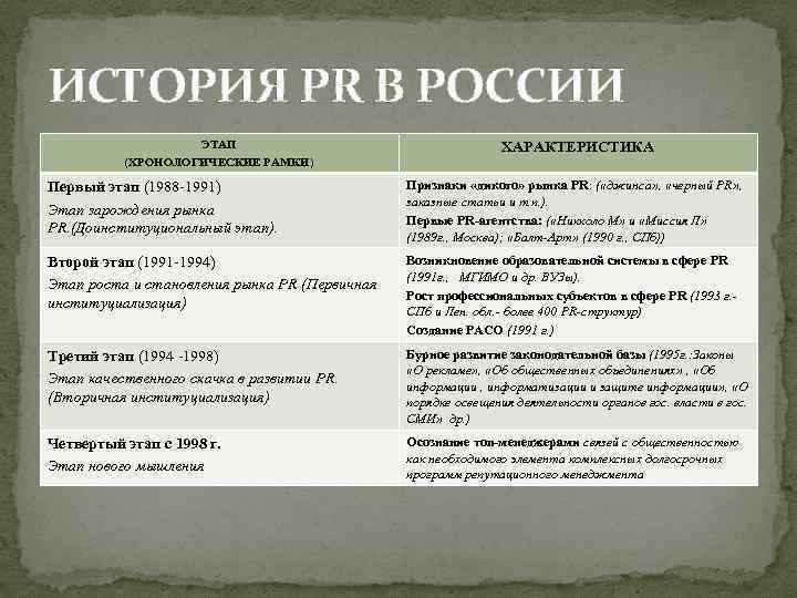 ИСТОРИЯ PR В РОССИИ ЭТАП (ХРОНОЛОГИЧЕСКИЕ РАМКИ) ХАРАКТЕРИСТИКА Первый этап (1988 -1991) Этап зарождения