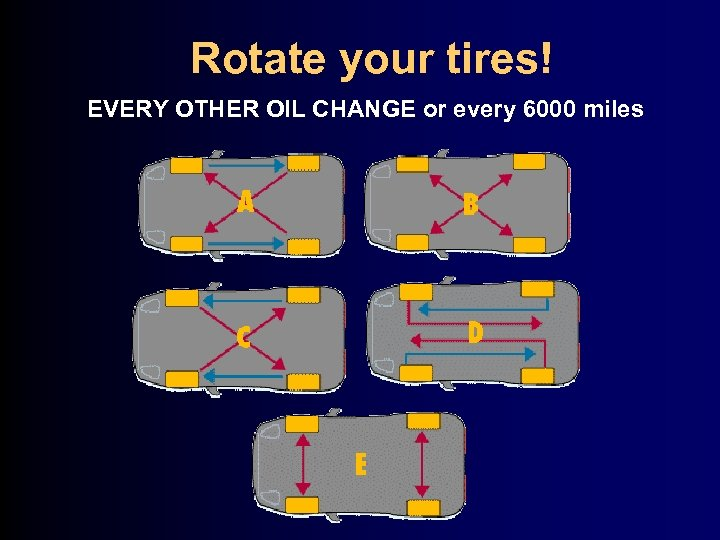 Rotate your tires! EVERY OTHER OIL CHANGE or every 6000 miles