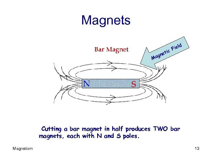 Magnets ld ie c. F ti gne Ma Cutting a bar magnet in half