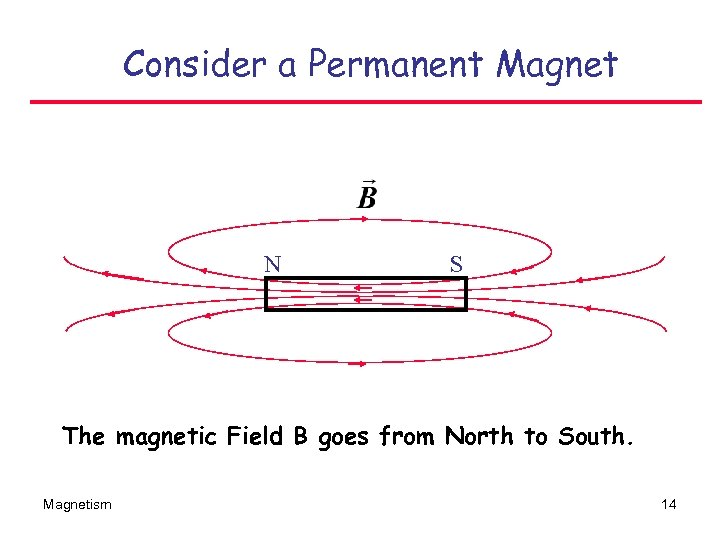 Consider a Permanent Magnet N S The magnetic Field B goes from North to
