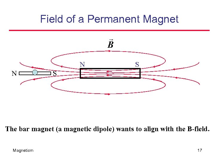 Field of a Permanent Magnet N N S S The bar magnet (a magnetic