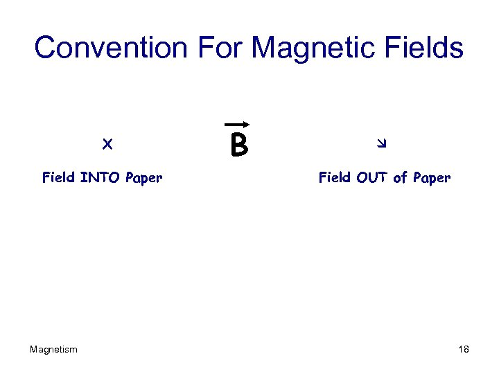 Convention For Magnetic Fields X Field INTO Paper Magnetism B Field OUT of Paper