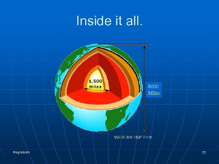 Inside it all. 8000 Miles Magnetism 25