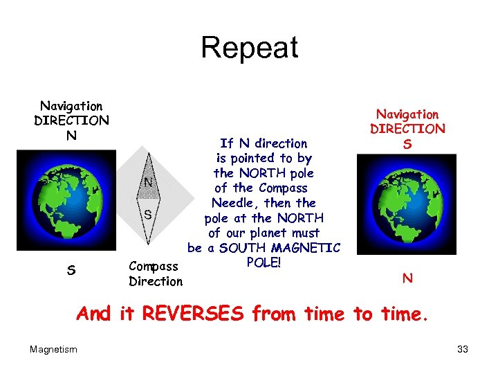 Repeat Navigation DIRECTION N S If N direction is pointed to by the NORTH