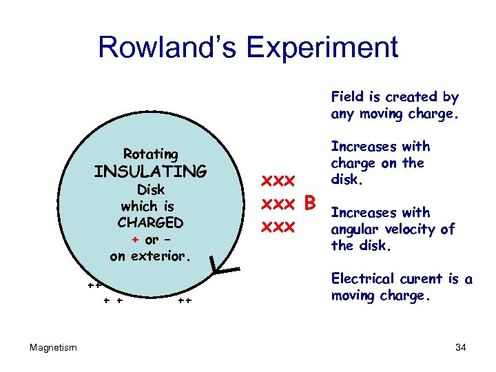 Rowland's Experiment Field is created by any moving charge. Rotating INSULATING Disk which is